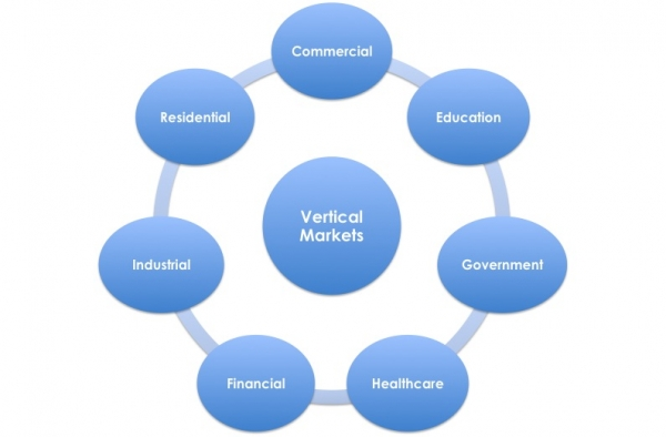 Domain Names and Vertical Markets